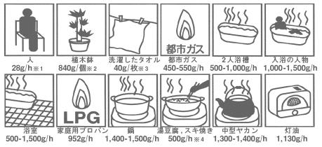 室内で発生する湿気の排出